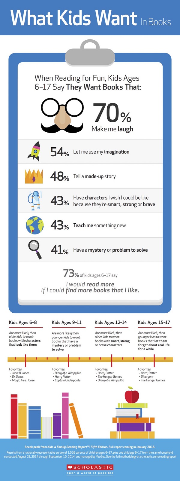 """Infografía """"What Kids Want in Books"""""""