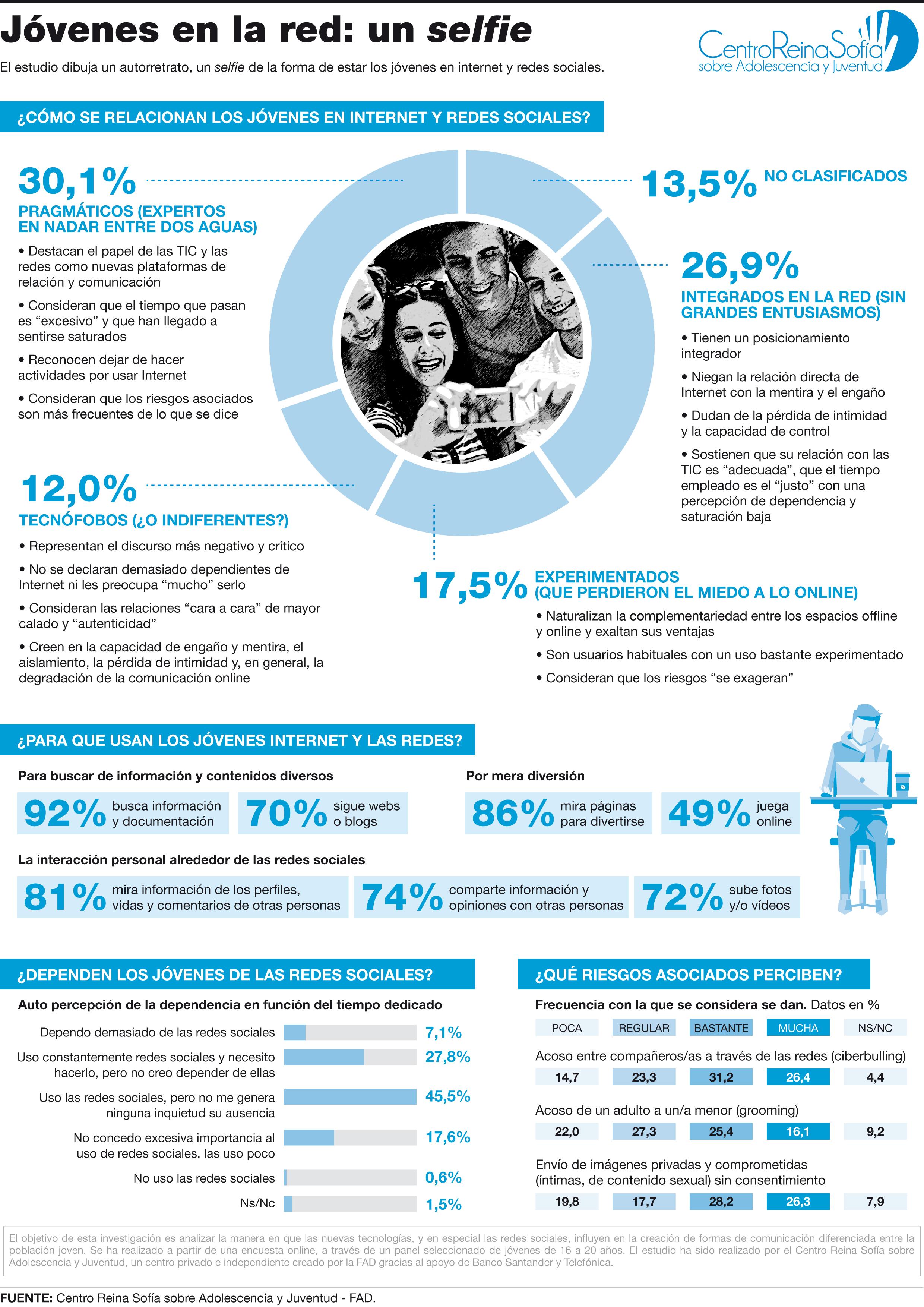 Infografía Jóvenes en la red un selfie