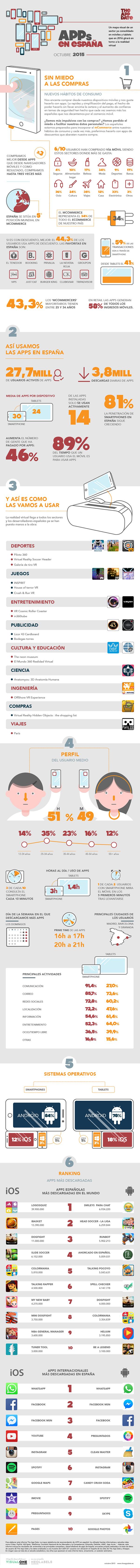 Infografía de las Apps en España 2015