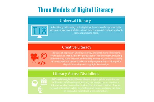Claves para una alfabetización digital