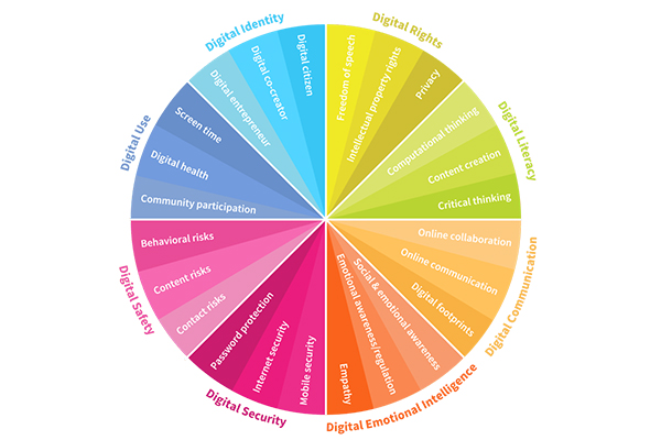 Competencias digitales: cuáles, cómo y dónde