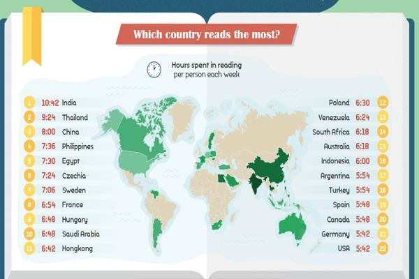 Hábitos de lectura en todo el mundo